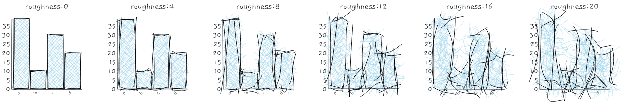 roughviz roughness option