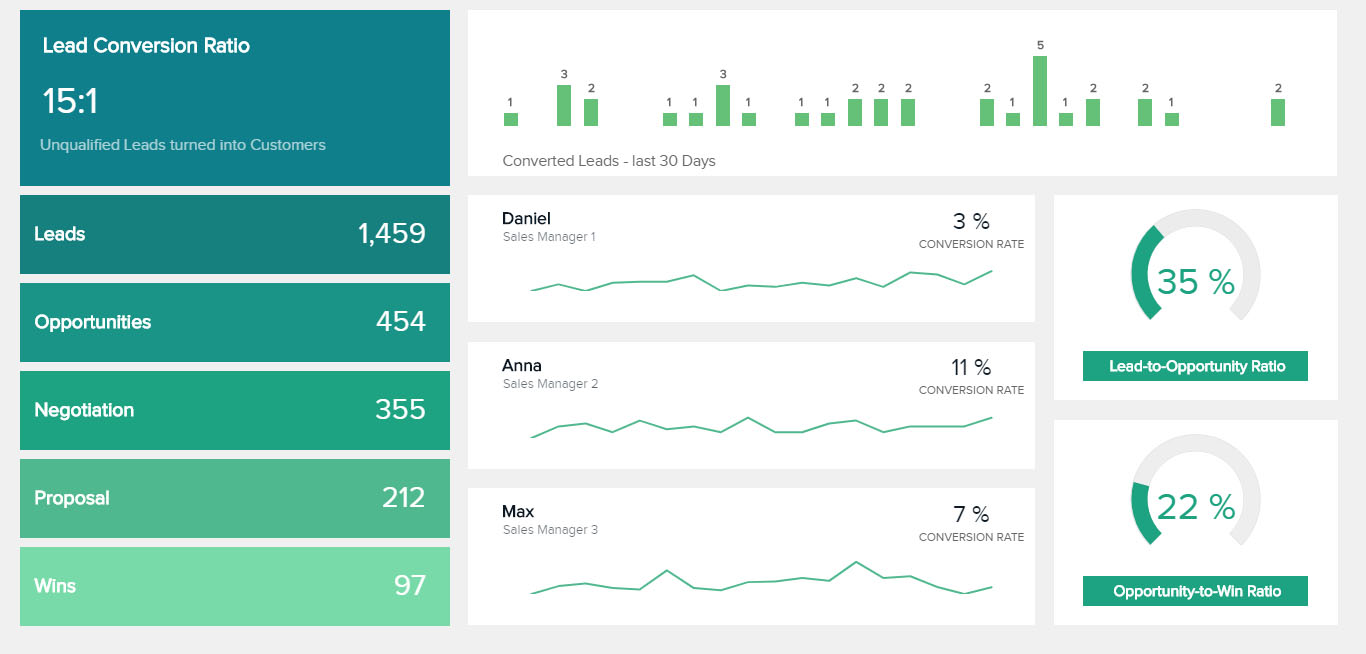 sales conversion dashboard