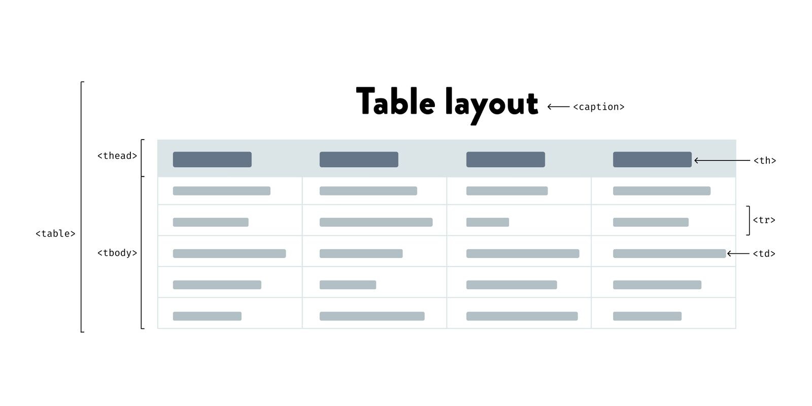 How To Build Accessible Html Tables Code Wall