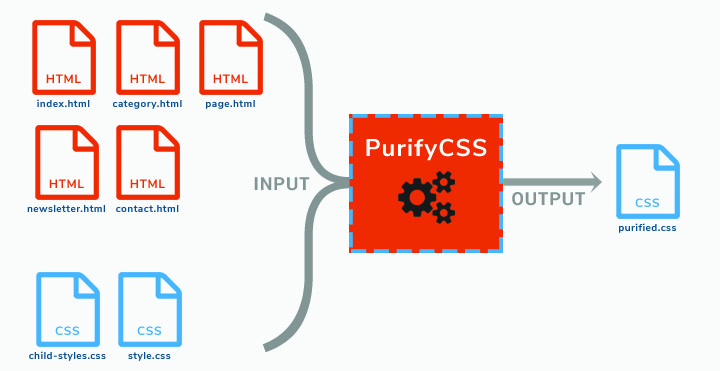 purifycss how it works